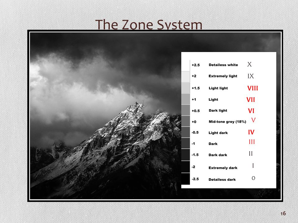The Zone System X IX VIII VII VI V IV III II I
