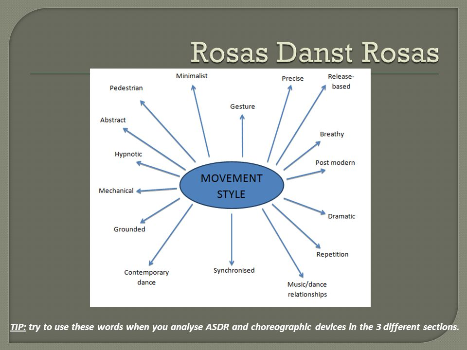 Rosas Danst Rosas TIP: try to use these words when you analyse ASDR and choreographic devices in the 3 different sections.