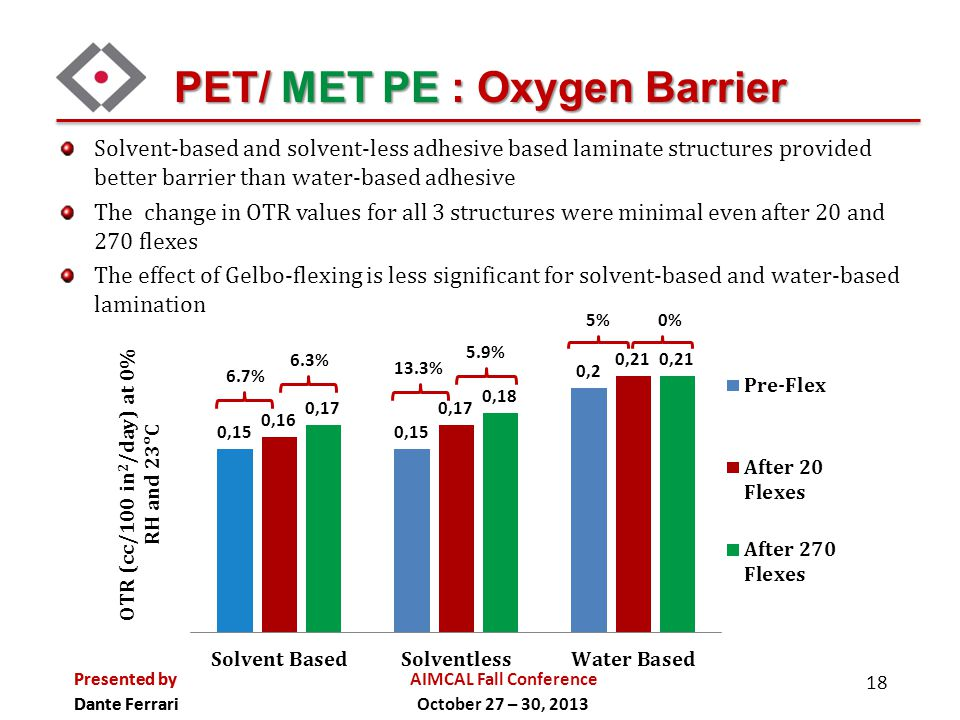 PET/ MET PE : Oxygen Barrier