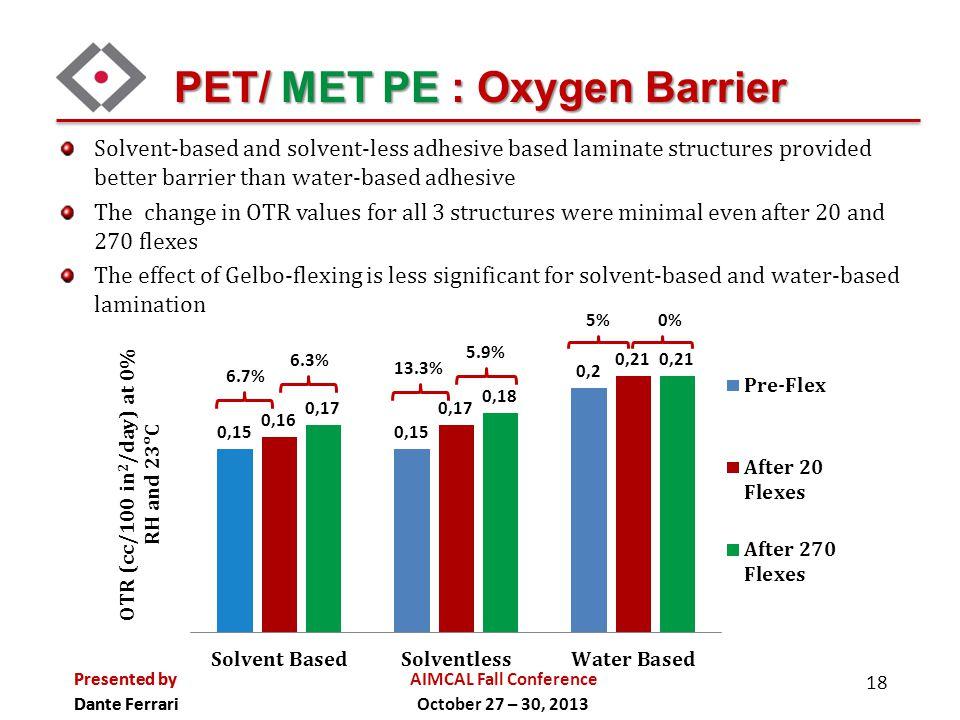 PET/ MET PE : Oxygen Barrier