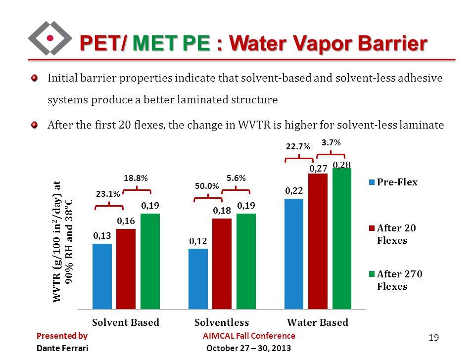 PET/ MET PE : Water Vapor Barrier