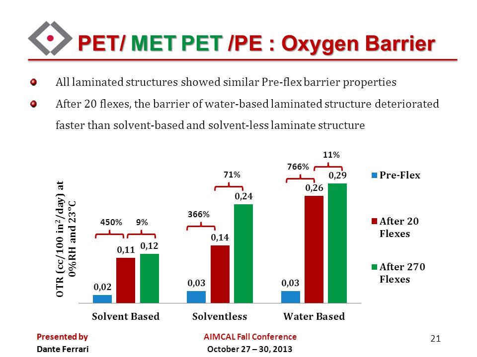 PET/ MET PET /PE : Oxygen Barrier