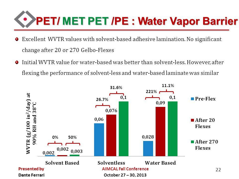 PET/ MET PET /PE : Water Vapor Barrier