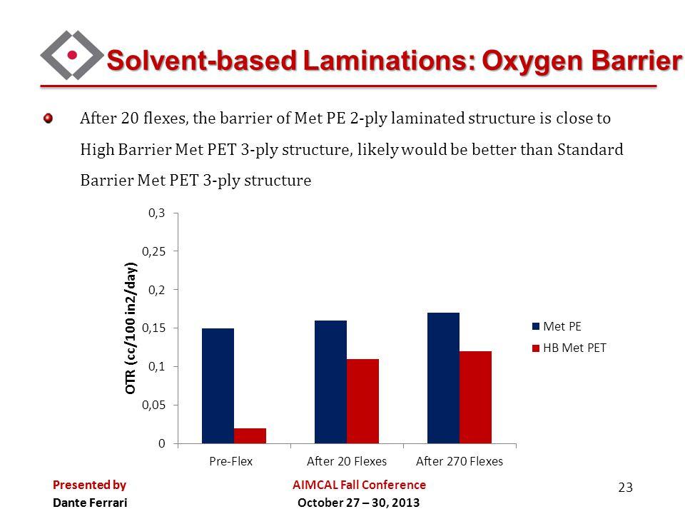 Solvent-based Laminations: Oxygen Barrier