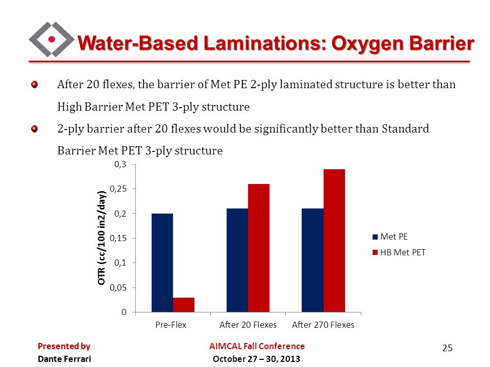 Water-Based Laminations: Oxygen Barrier