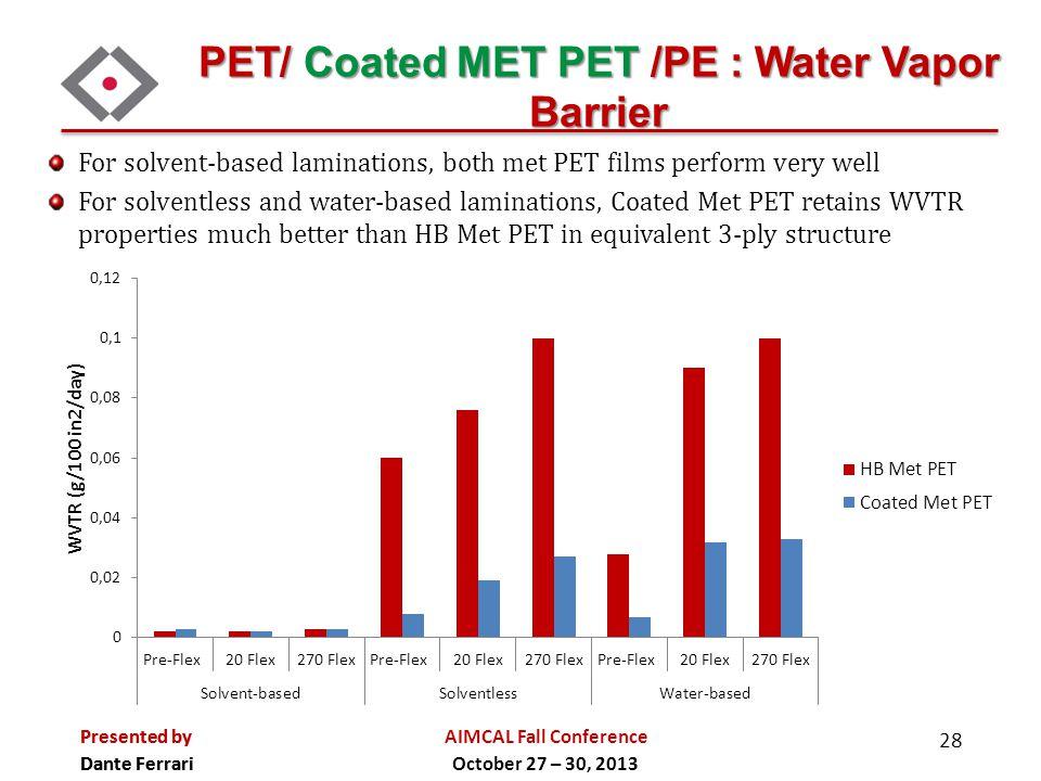 PET/ Coated MET PET /PE : Water Vapor Barrier