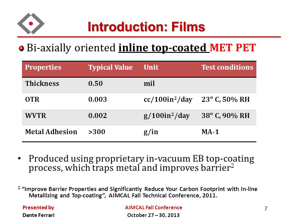 Introduction: Films Bi-axially oriented inline top-coated MET PET