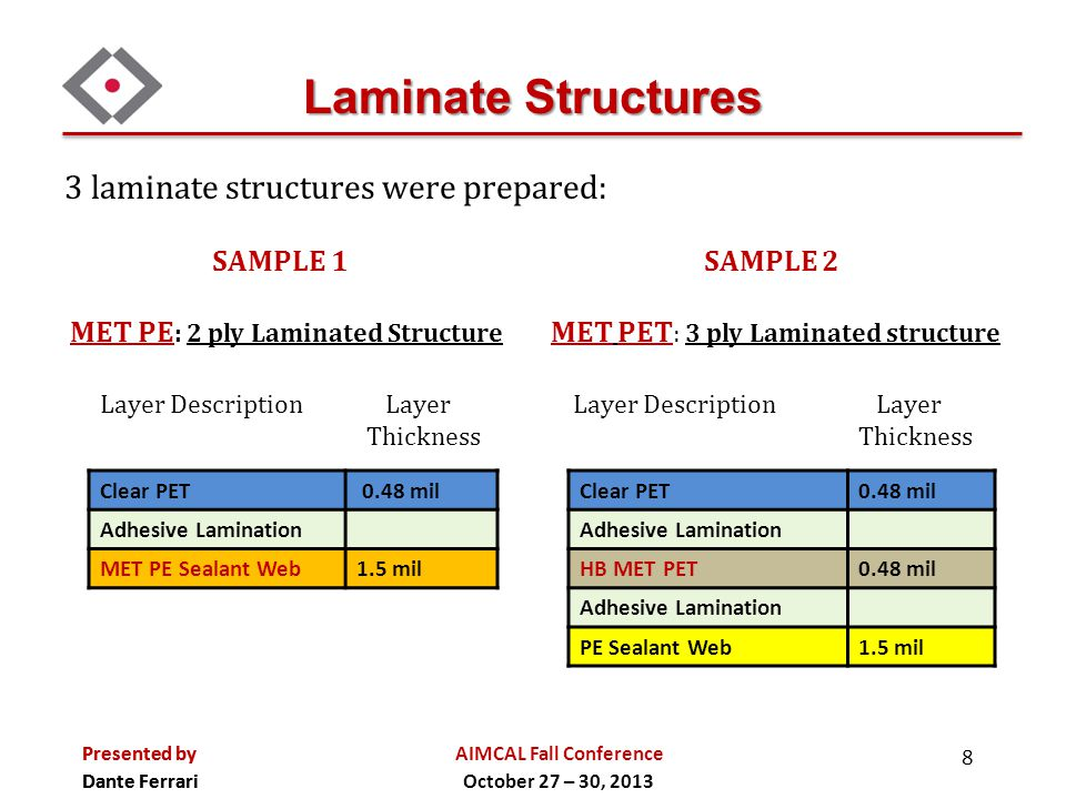 Laminate Structures 3 laminate structures were prepared: