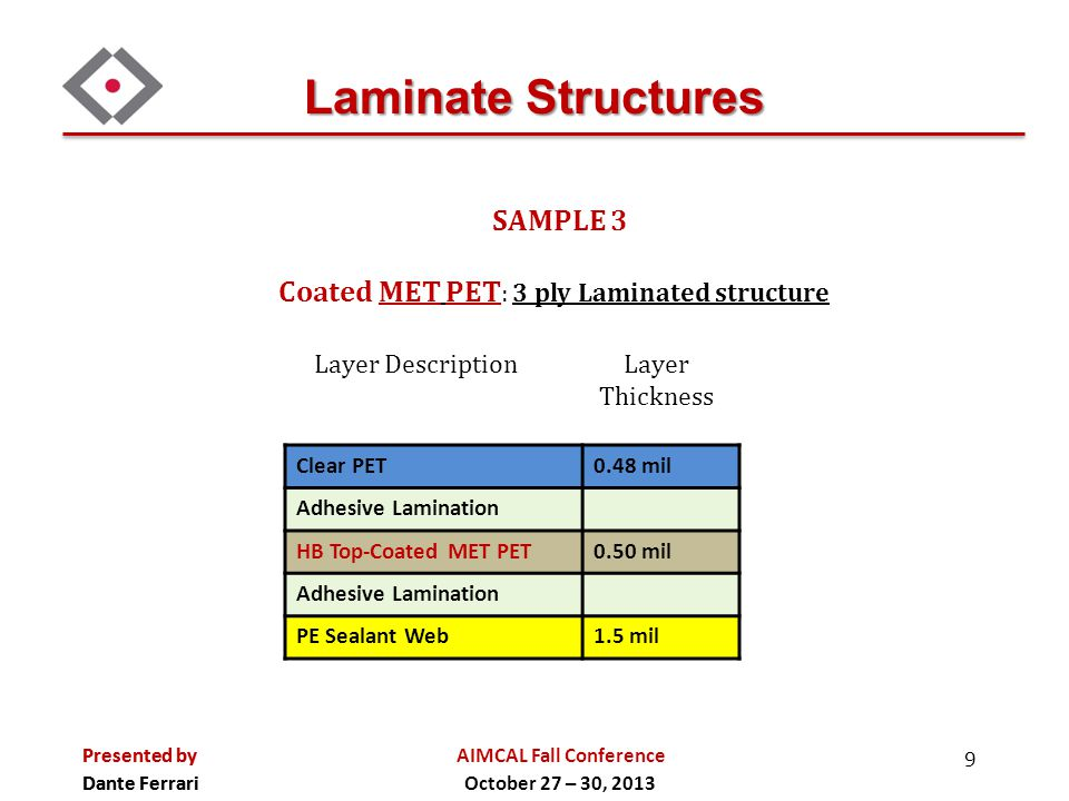 Laminate Structures Coated MET PET: 3 ply Laminated structure SAMPLE 3
