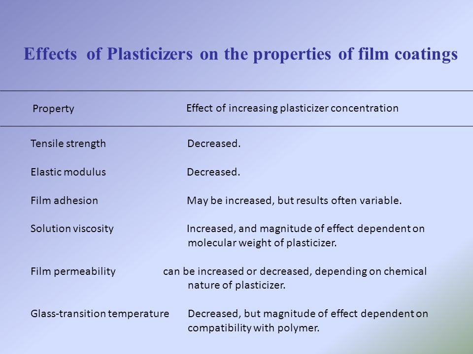 Effects of Plasticizers on the properties of film coatings