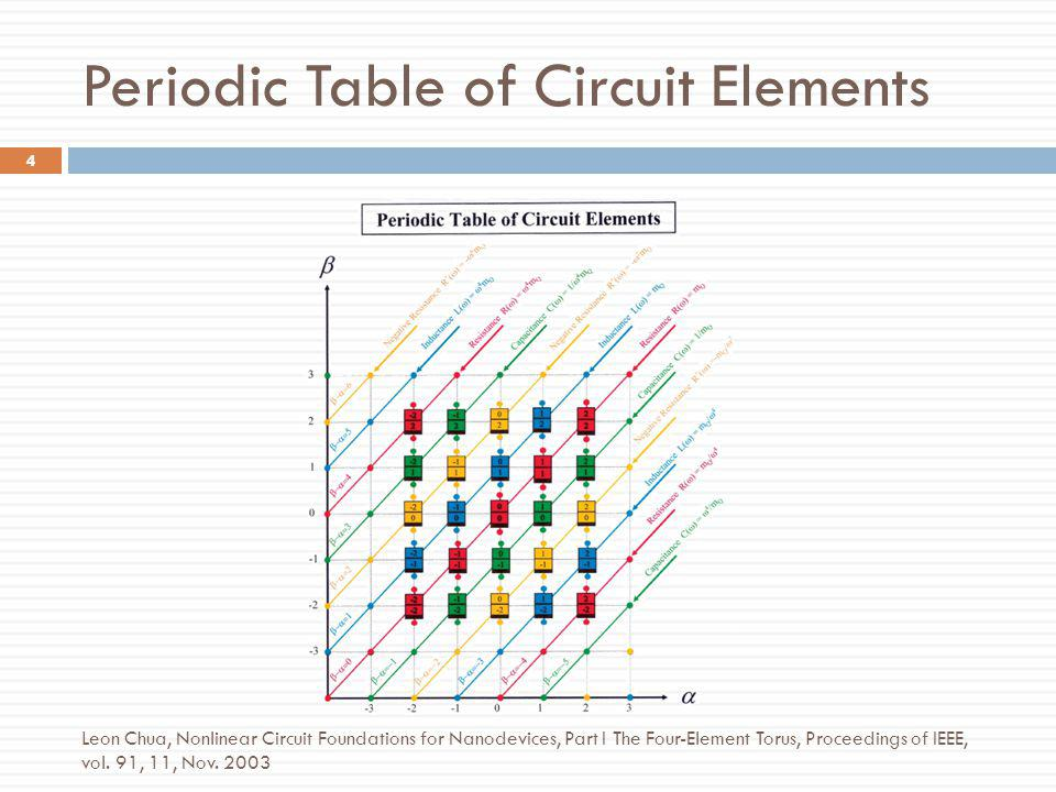 Periodic Table of Circuit Elements