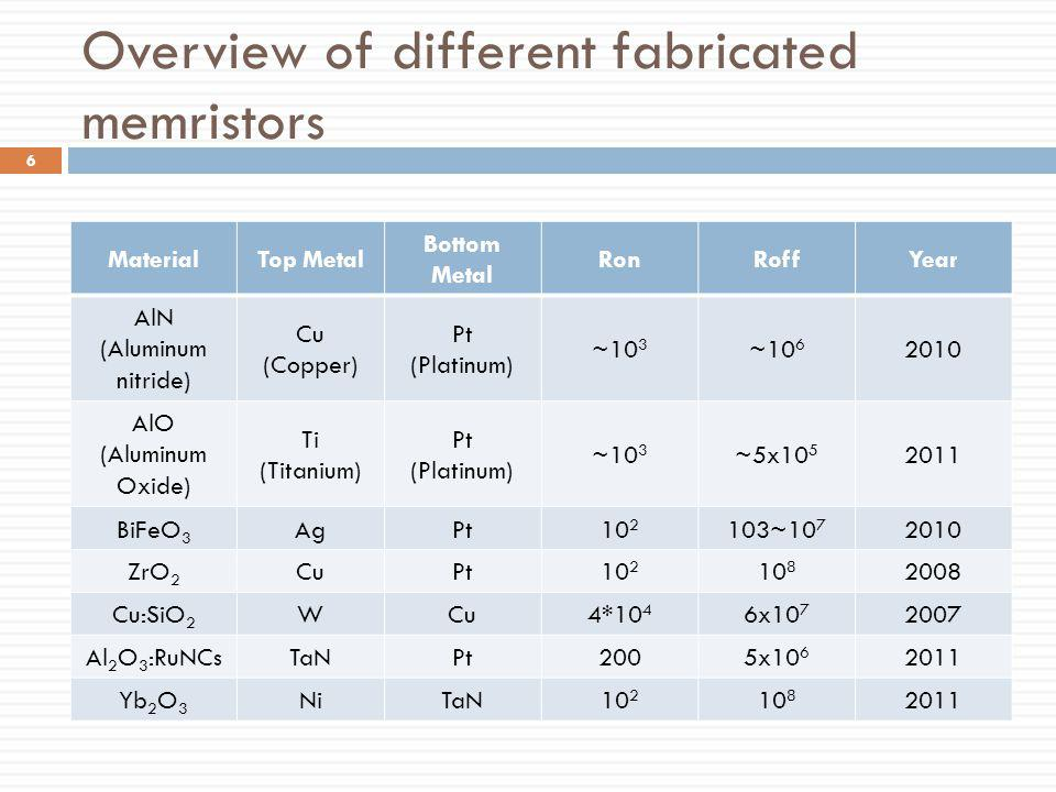 Overview of different fabricated memristors