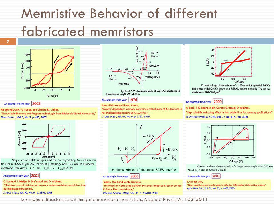 Memristive Behavior of different fabricated memristors