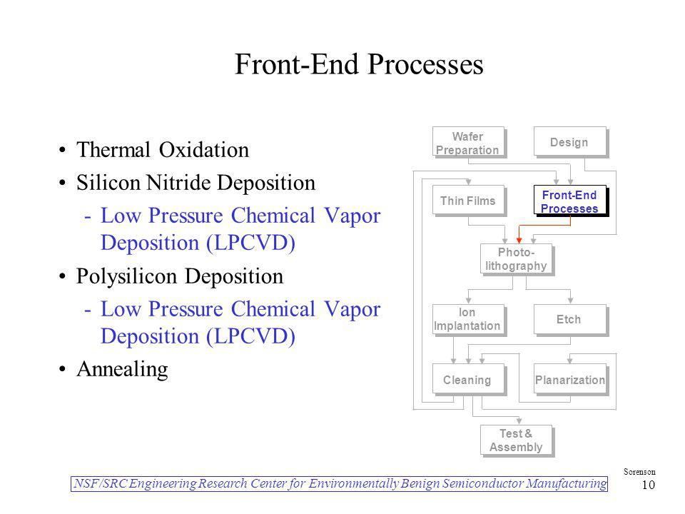 Front-End Processes Thermal Oxidation Silicon Nitride Deposition