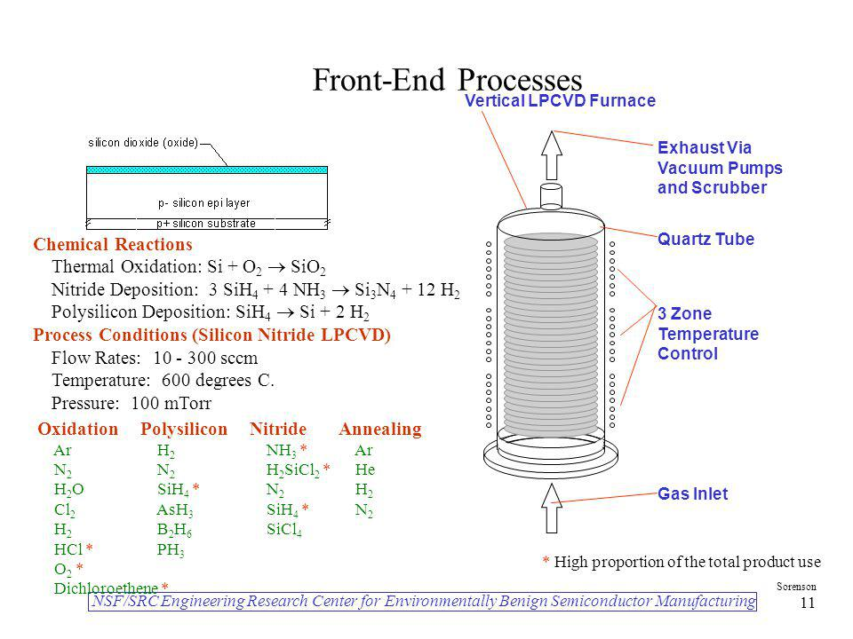 Front-End Processes Chemical Reactions