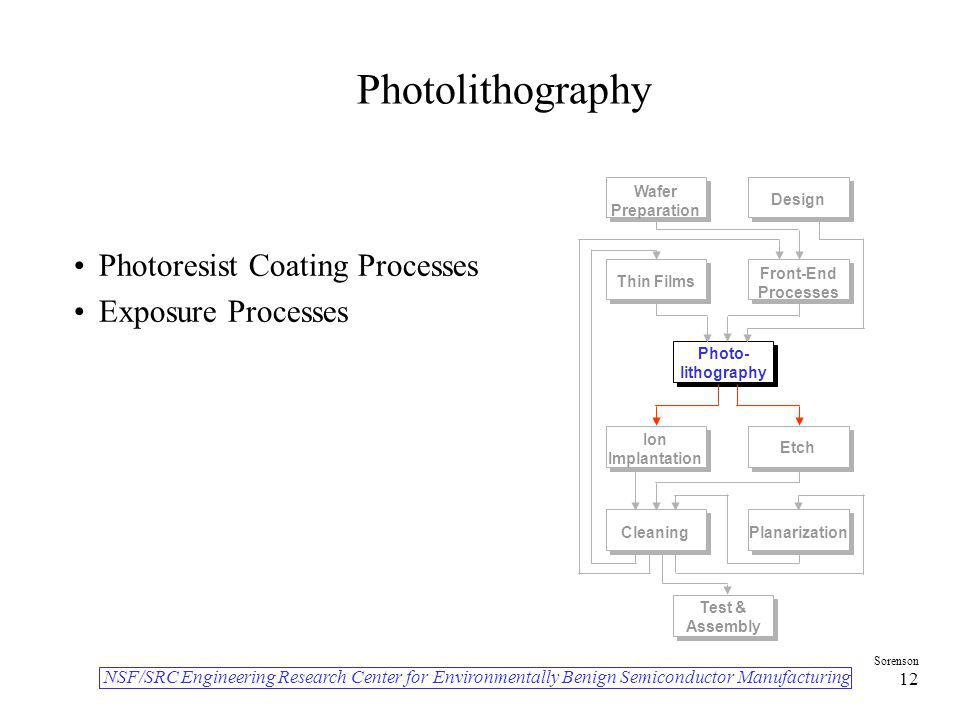Photolithography Photoresist Coating Processes Exposure Processes