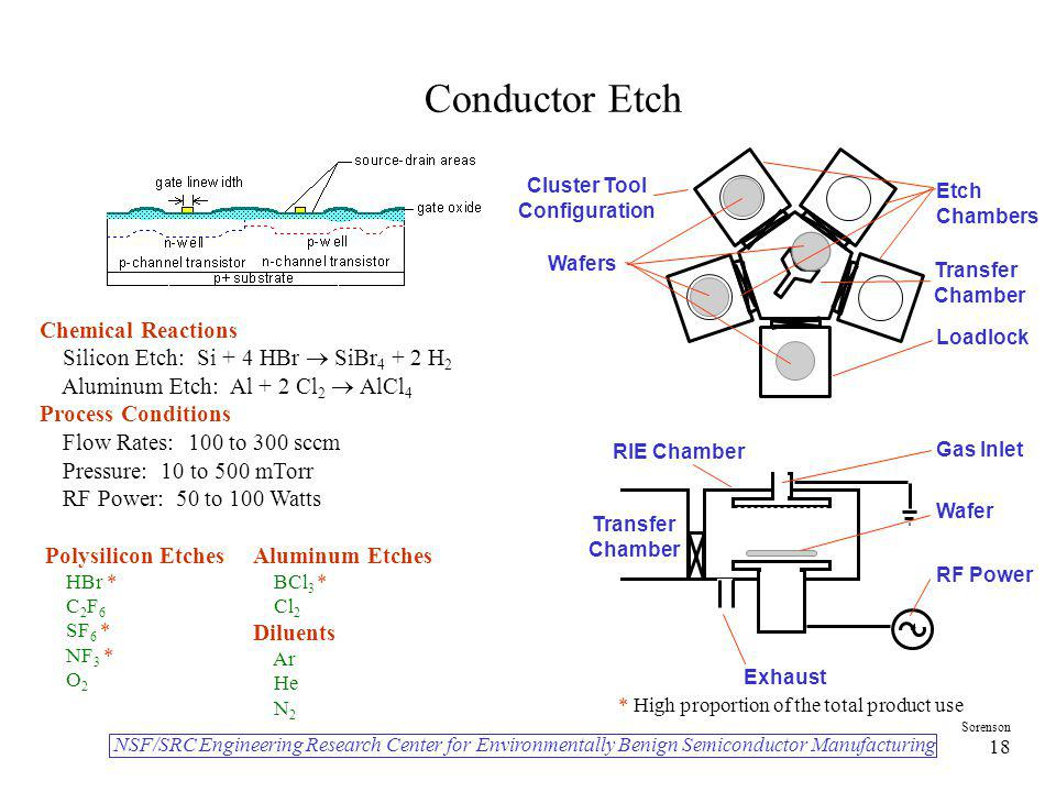 Conductor Etch Chemical Reactions