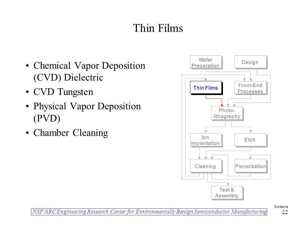 Thin Films Chemical Vapor Deposition (CVD) Dielectric CVD Tungsten