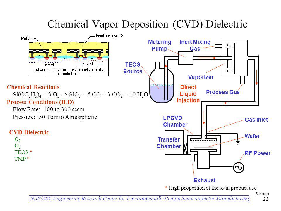 Chemical Vapor Deposition (CVD) Dielectric