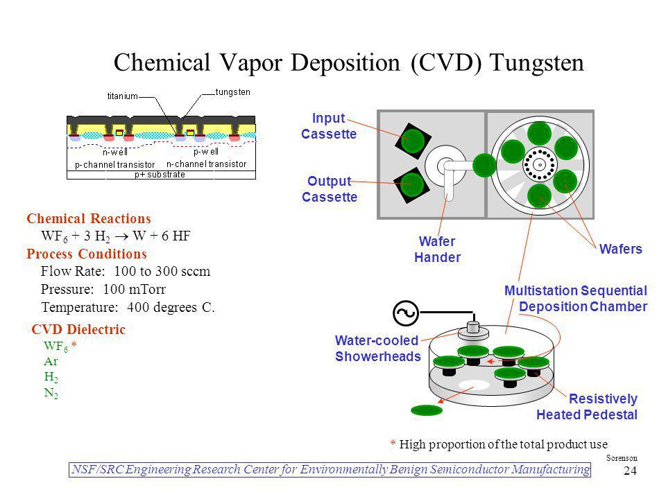 Chemical Vapor Deposition (CVD) Tungsten