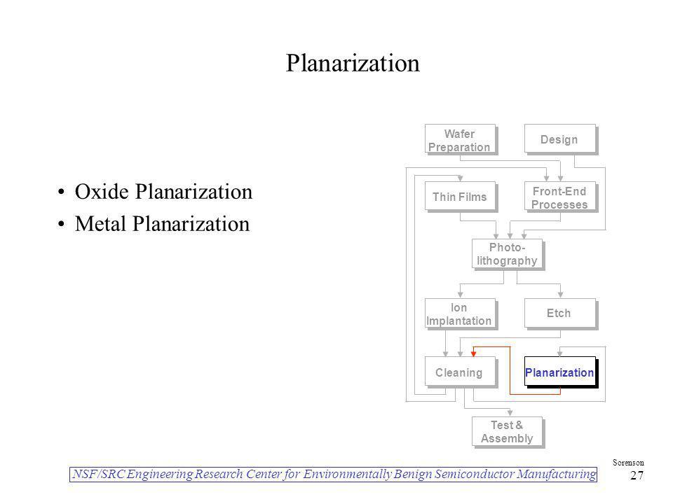 Planarization Oxide Planarization Metal Planarization Planarization