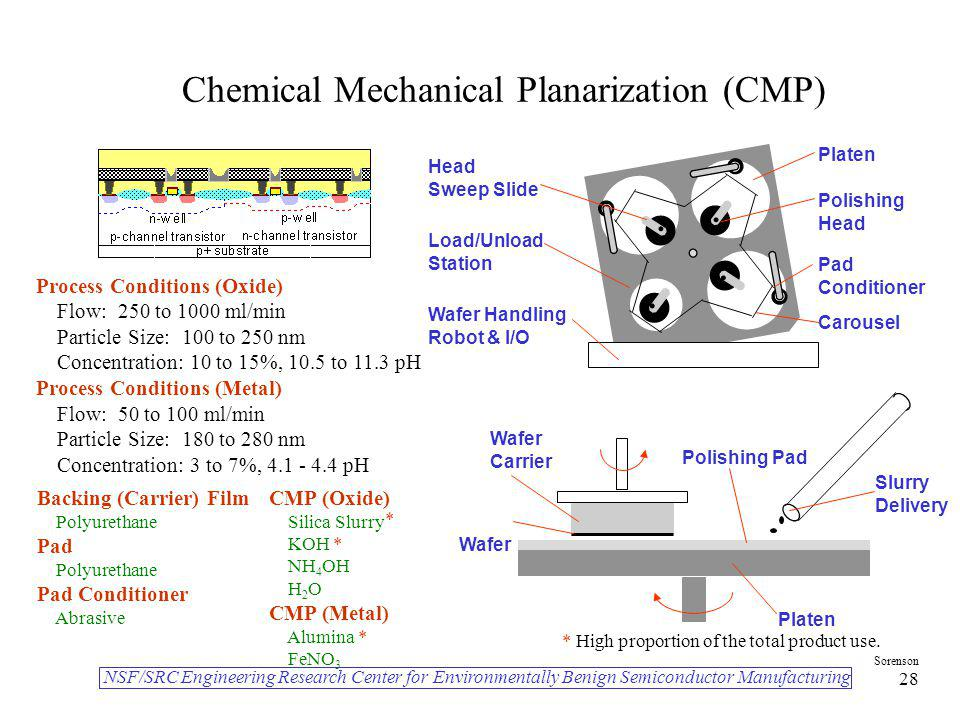 Chemical Mechanical Planarization (CMP)