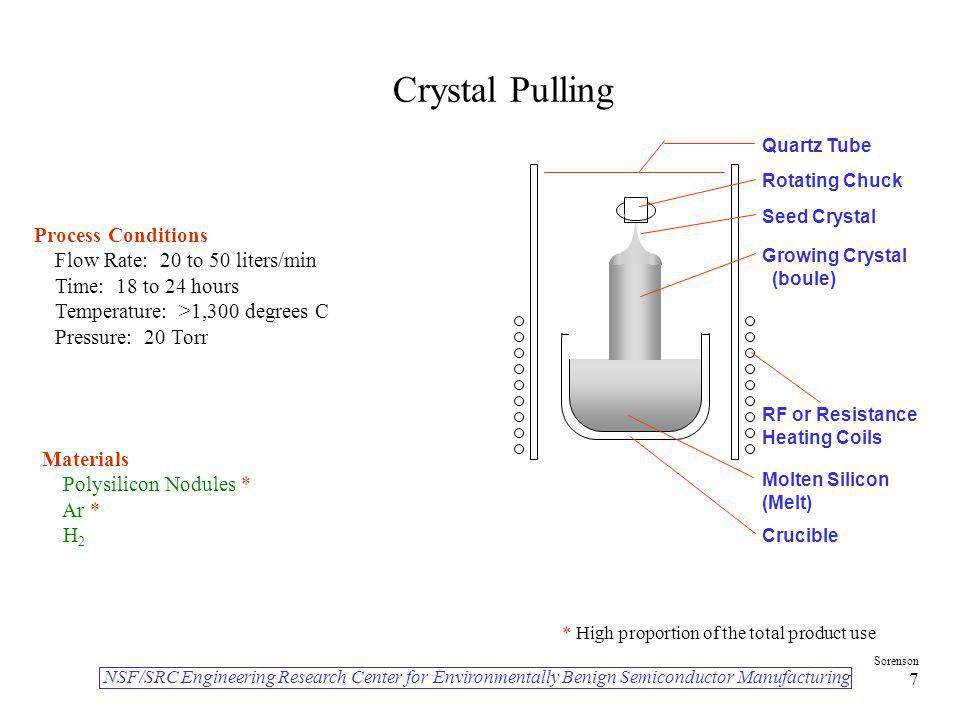 Crystal Pulling Process Conditions Flow Rate: 20 to 50 liters/min