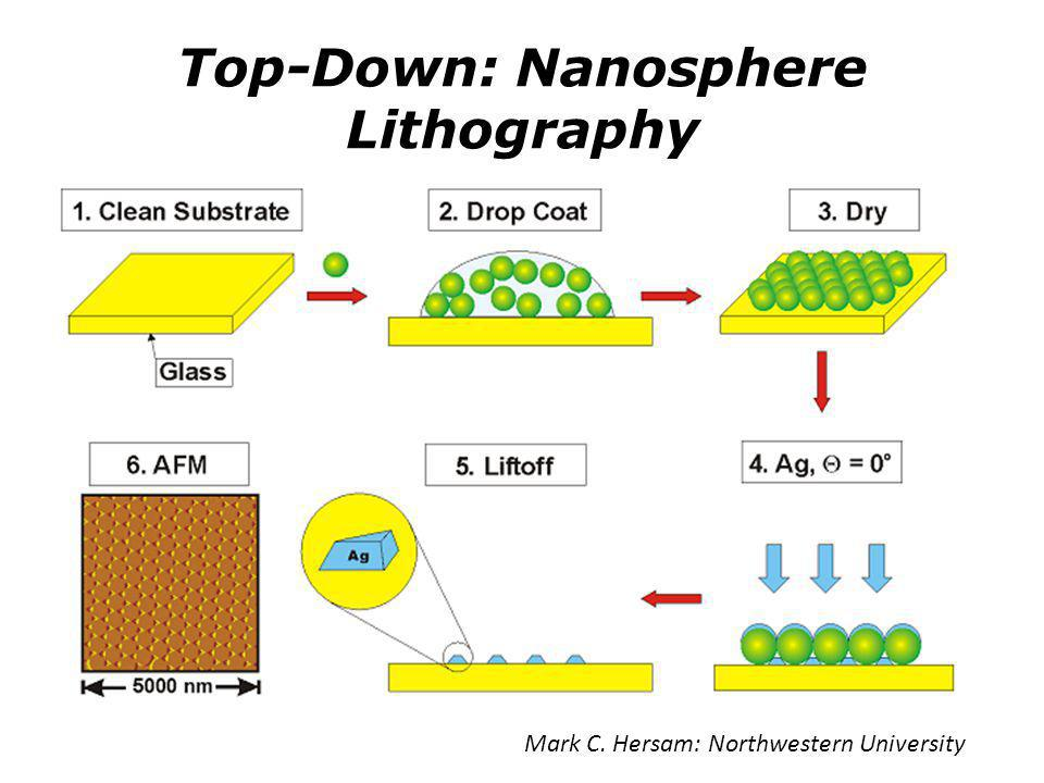 Top-Down: Nanosphere Lithography