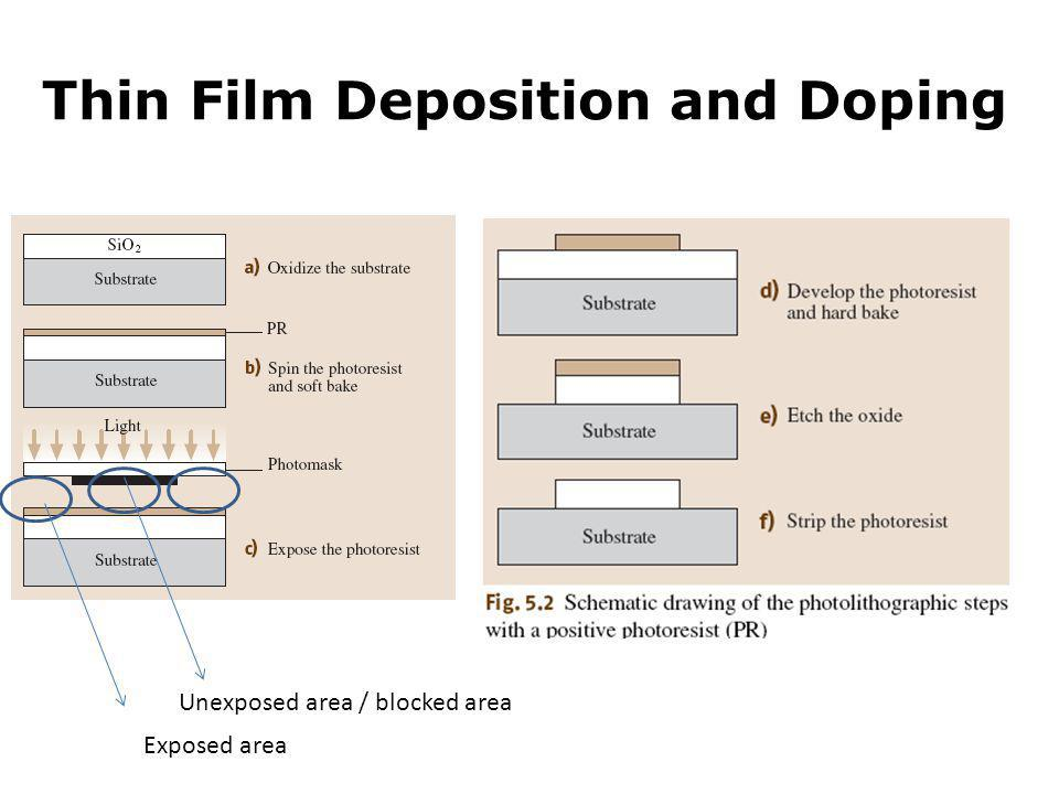 Thin Film Deposition and Doping