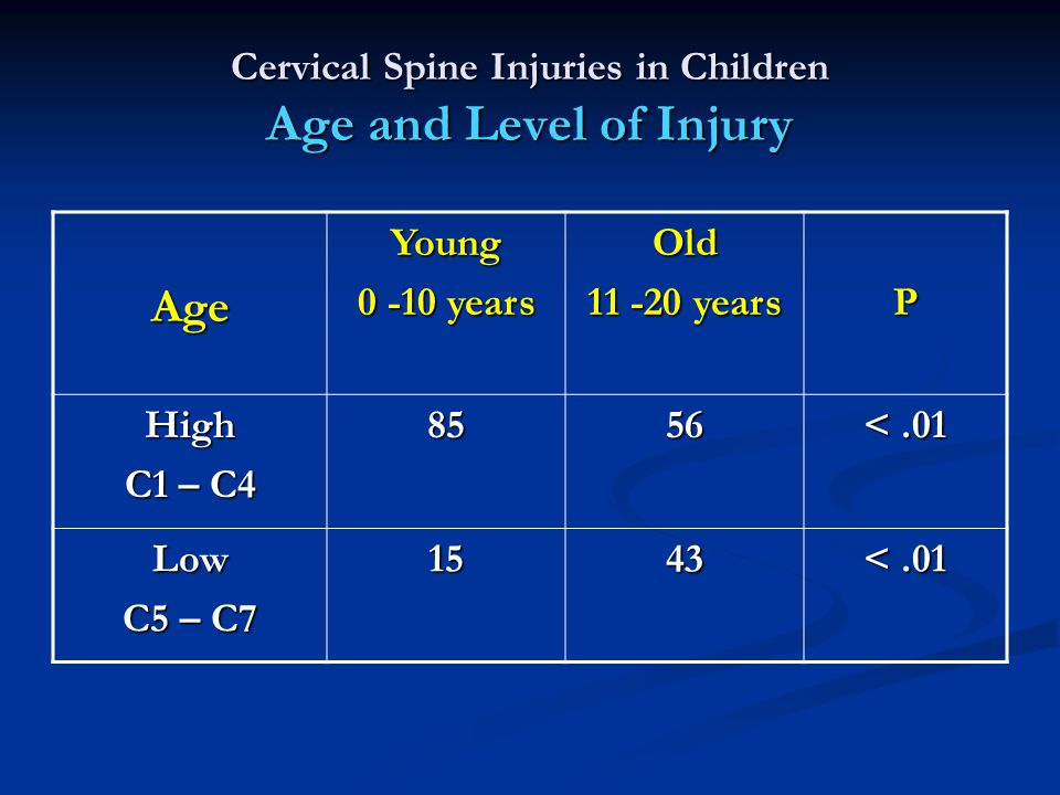 Cervical Spine Injuries in Children Age and Level of Injury