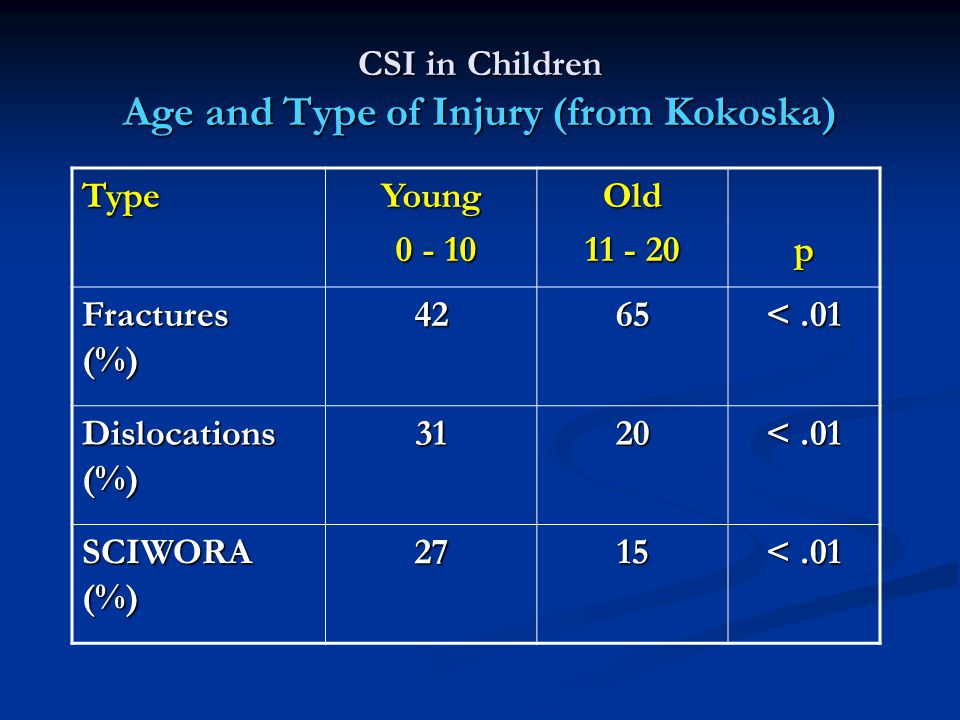 CSI in Children Age and Type of Injury (from Kokoska)