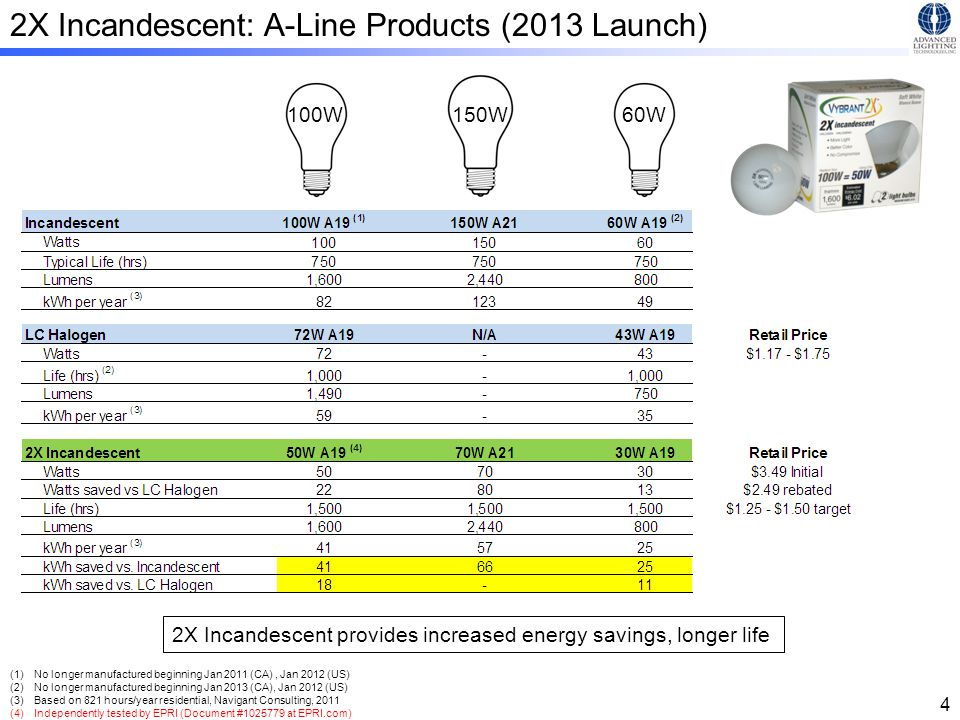 2X Incandescent: Residential PAR Products (Mid 2013)
