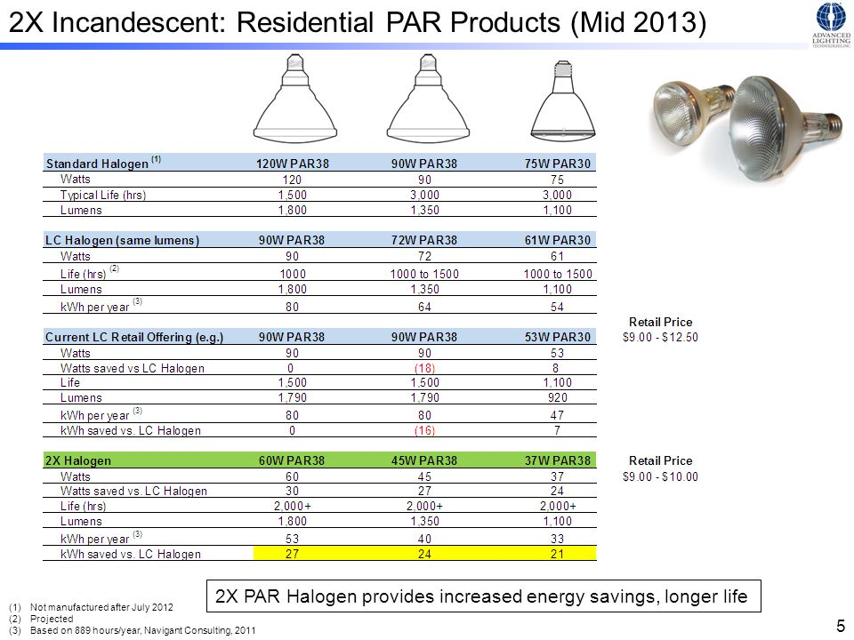 The Market Residential Installed Base (US) 133 million 1.7 billion 228 million. Energy inefficient.