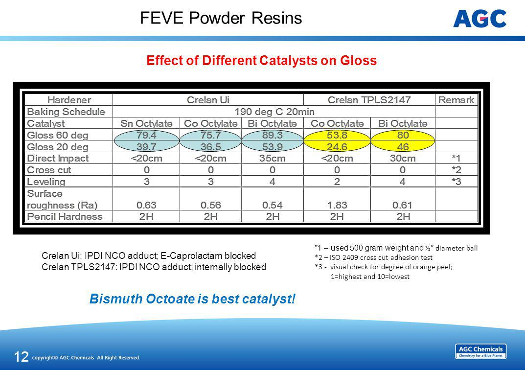 Advantages of FEVE Powder over Conventional Powder resins