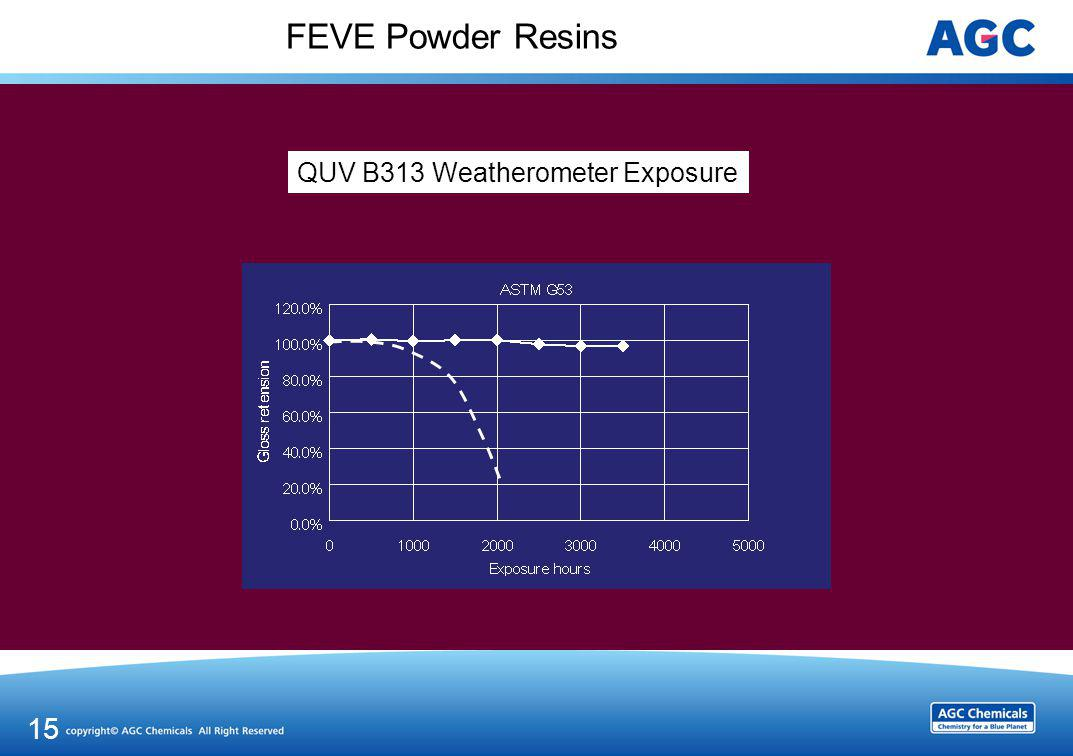 FEVE Powder Resins Xenon Arc Weatherometer Exposure