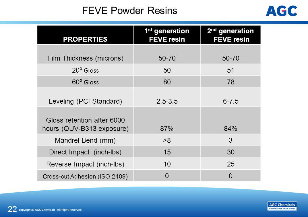 FEVE Powder Resins Summary: