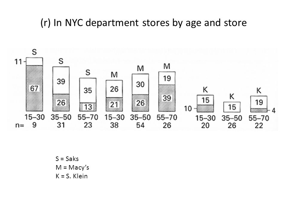 (r) In NYC department stores by age and store