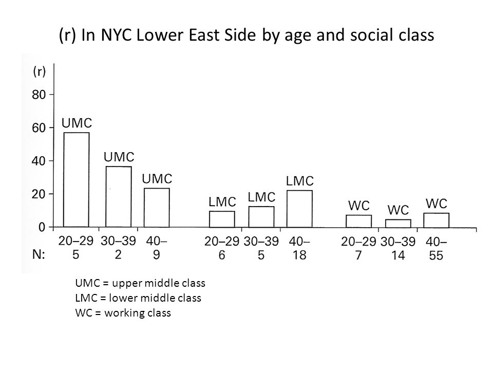 (r) In NYC Lower East Side by age and social class