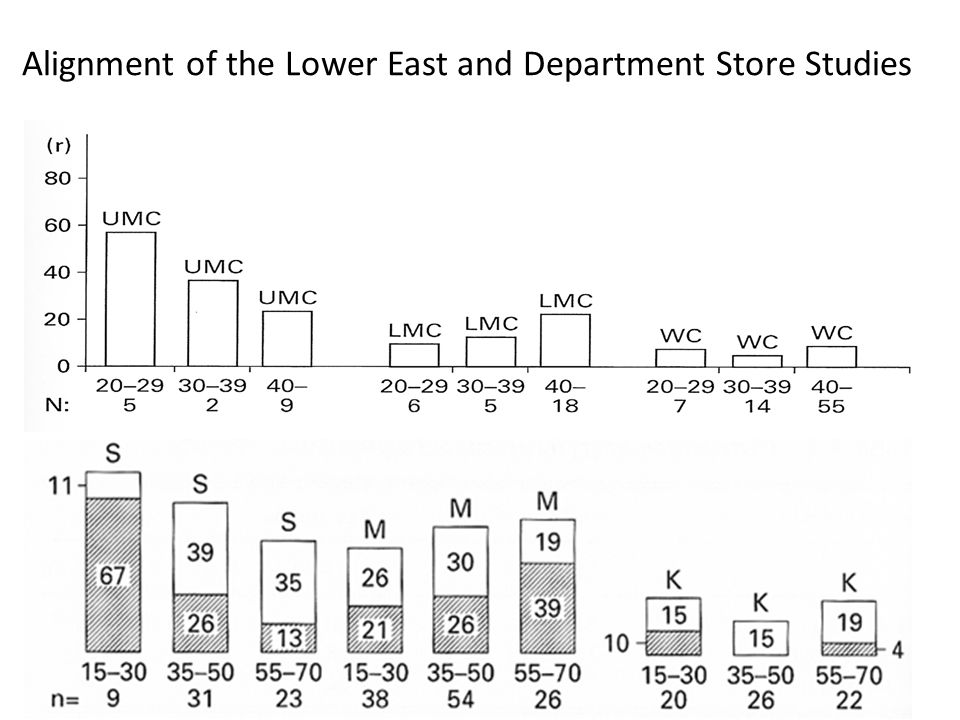 Alignment of the Lower East and Department Store Studies