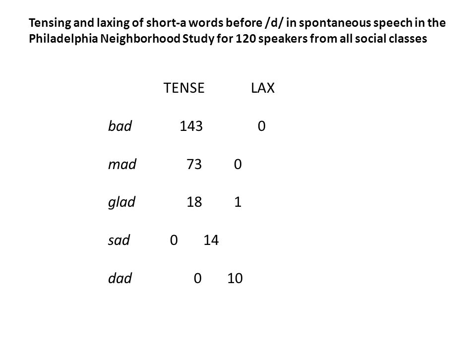 Tensing and laxing of short-a words before /d/ in spontaneous speech in the Philadelphia Neighborhood Study for 120 speakers from all social classes