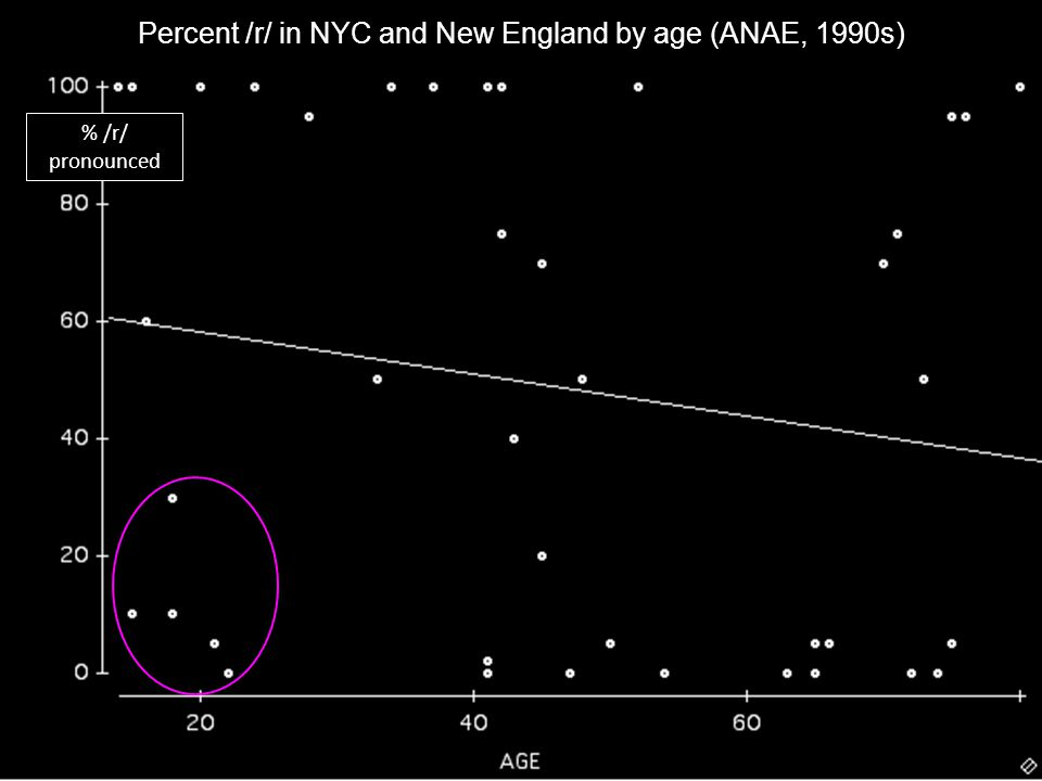 Percent /r/ in NYC and New England by age (ANAE, 1990s)