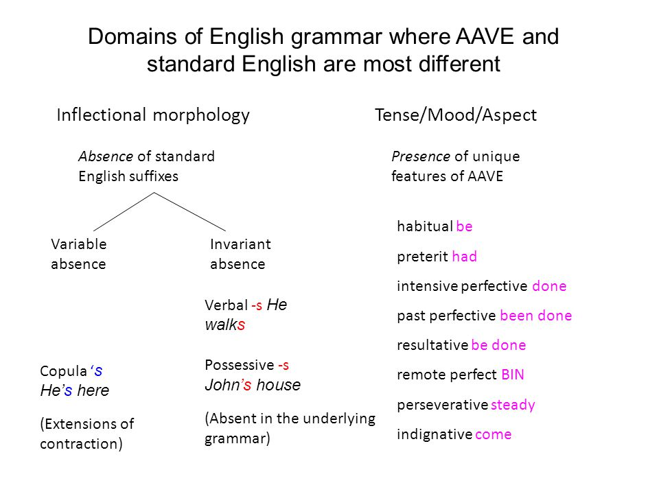 Domains of English grammar where AAVE and standard English are most different