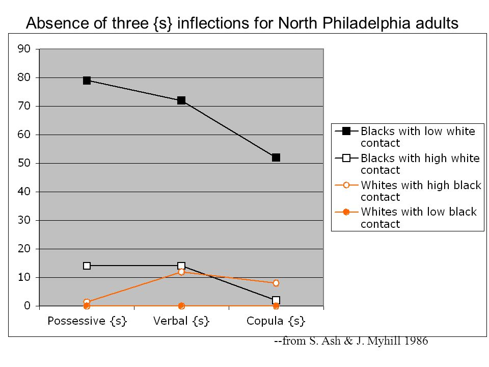 Absence of three {s} inflections for North Philadelphia adults