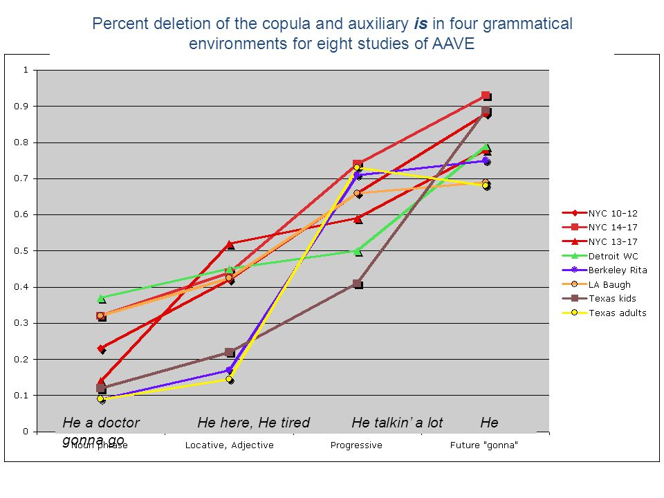 Percent deletion of the copula and auxiliary is in four grammatical environments for eight studies of AAVE