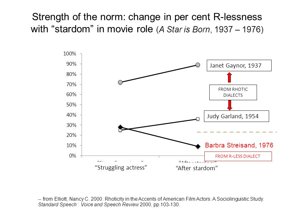 Strength of the norm: change in per cent R-lessness with stardom in movie role (A Star is Born, 1937 – 1976)