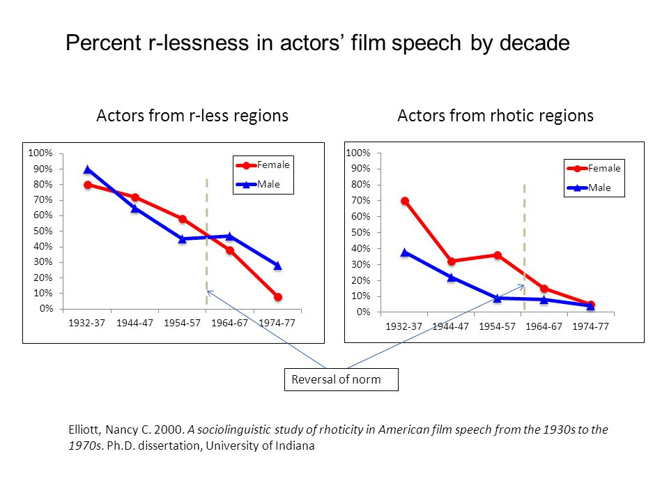 Percent r-lessness in actors' film speech by decade