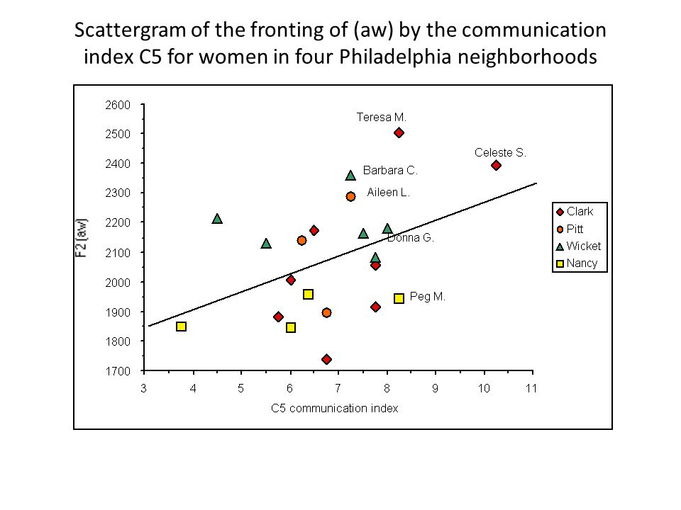 Scattergram of the fronting of (aw) by the communication index C5 for women in four Philadelphia neighborhoods