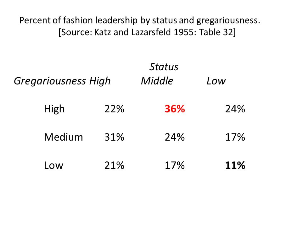 Gregariousness High Middle Low High 22% 36% 24% Medium 31% 24% 17%