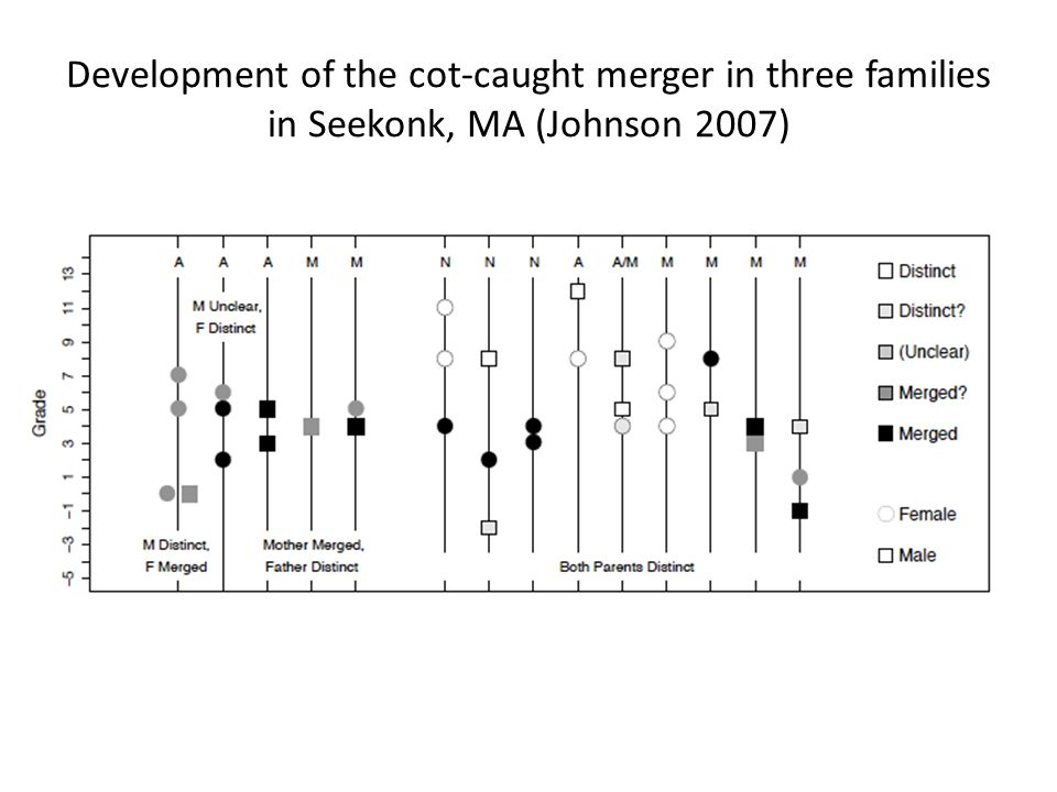 Development of the cot-caught merger in three families in Seekonk, MA (Johnson 2007)