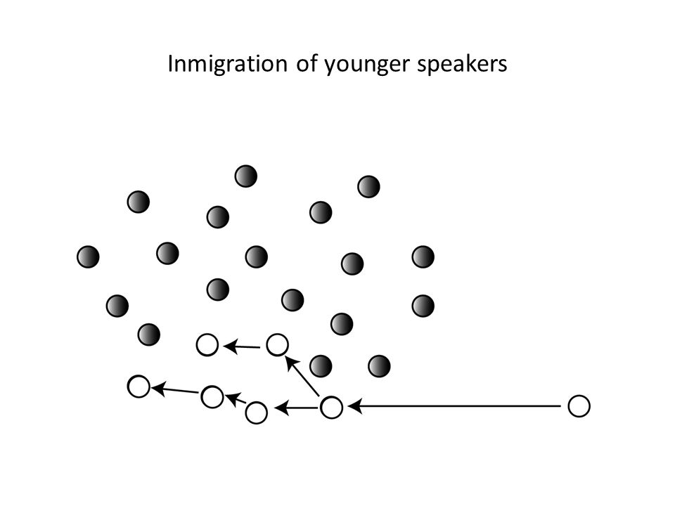 Inmigration of younger speakers